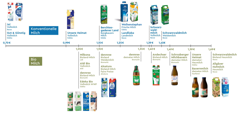 EBE_BLOG_004_Milchpreis_Artikel_03