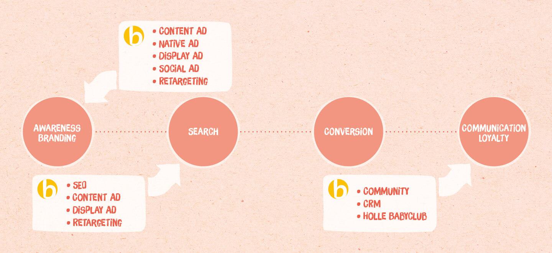 EBEP_181101_Relaunch_Web_Weleda-Babyclub-Contentmarketing_01_9