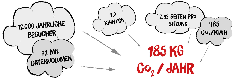 Klimaneutrale_Website_Blog-Bebilderung4